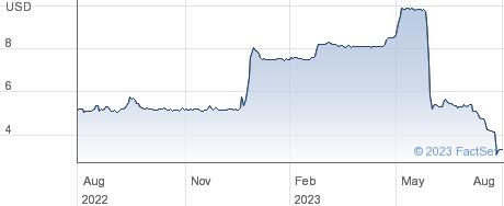 Birks Group Inc performance chart