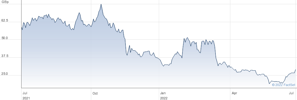 SKINBIOTHERAP. performance chart