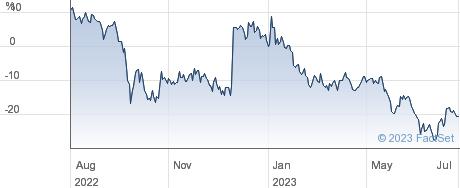 SUPERMARKET INC performance chart