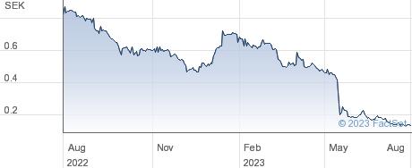 Terranet AB performance chart