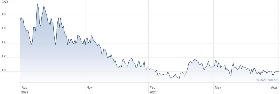 Western Uranium & Vanadium Corp performance chart