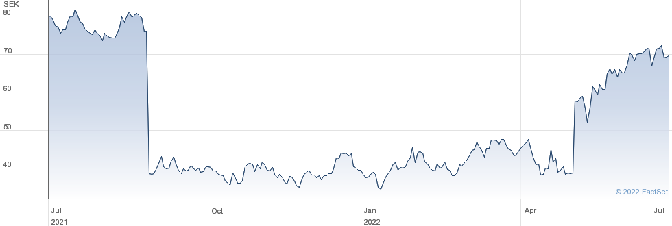 Bonesupport Holding AB performance chart