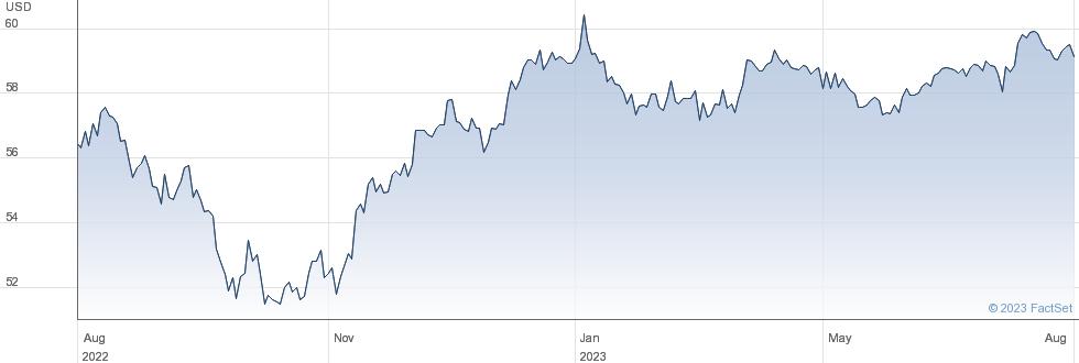 GFA HY BOND performance chart