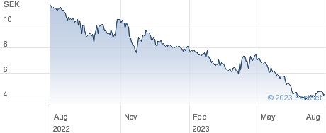 2cureX AB performance chart