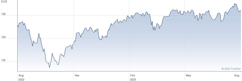 SBHFEEUEQ6FEW performance chart