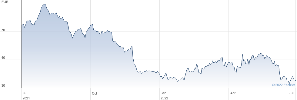 Umicore SA performance chart