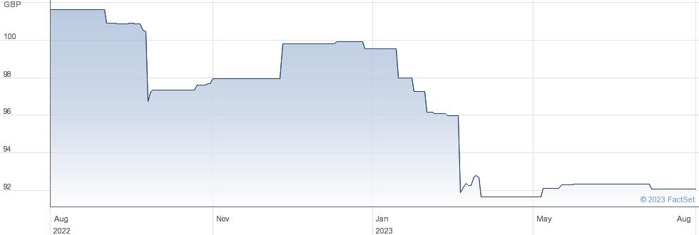 RCB 26 performance chart