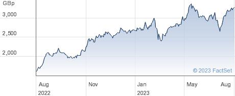 BANK OF GEORGIA performance chart