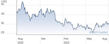 Equinor ASA performance chart