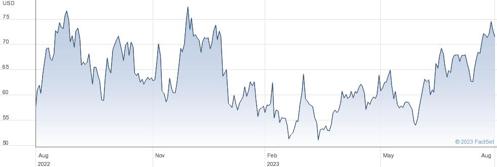 CONSOL Energy Inc performance chart