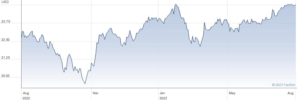Annaly Capital Management Inc performance chart