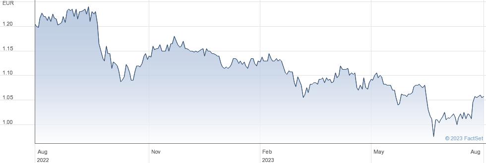 GREENCOAT RENE. performance chart