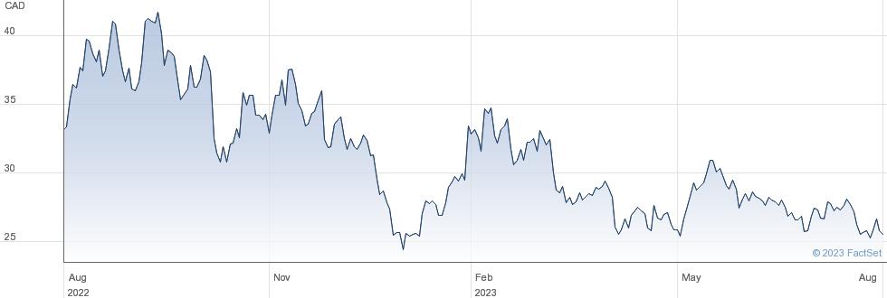 Lithium Americas Corp performance chart