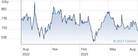 JTC PLC performance chart