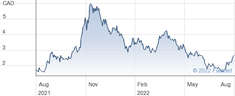 American Lithium Corp performance chart