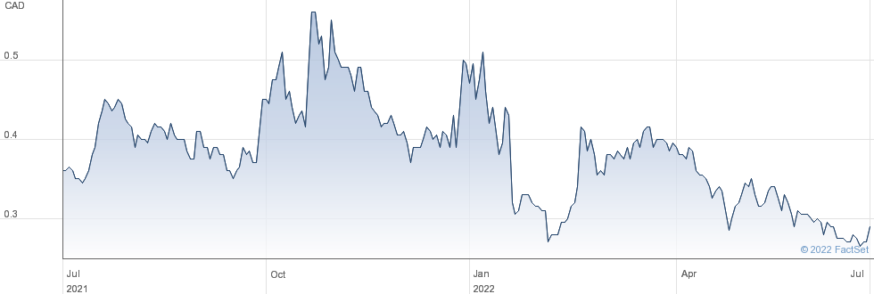 Giga Metals Corp performance chart