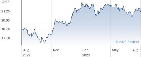VANDAX performance chart