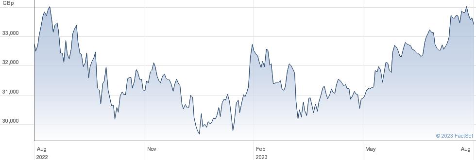 LYX MSCI USA performance chart