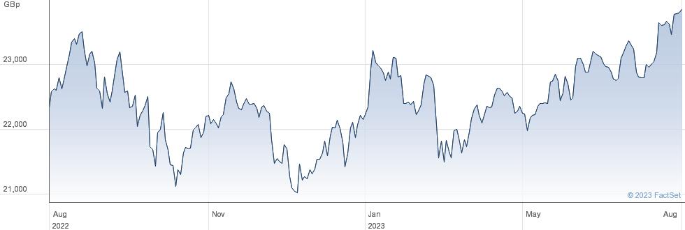 LYX MSCI WORLD performance chart