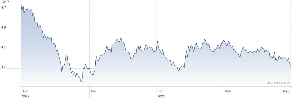 GL AG GBP-H DIS performance chart