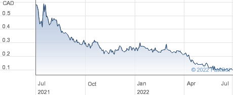 Canstar Resources Inc performance chart