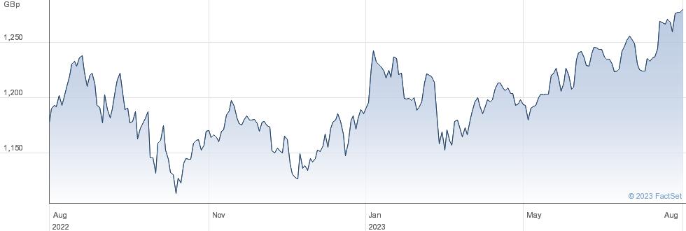 CORE GLOBAL EQ performance chart