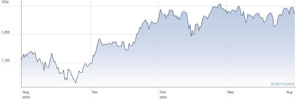 CORE EU X UK performance chart