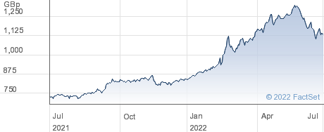 L&G ENHANCEDCOM performance chart