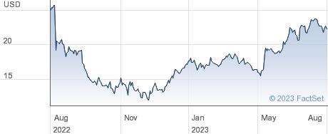 CarGurus Inc performance chart
