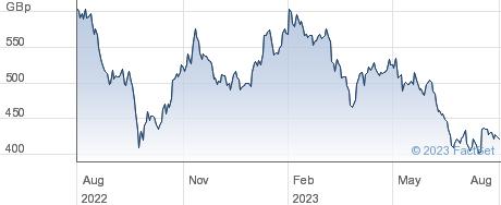 GR.PORTLAND performance chart