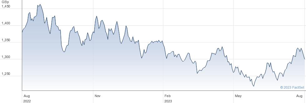 WT EH COM GBP A performance chart