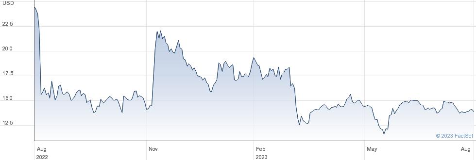 OPTIMIZERx Corp performance chart
