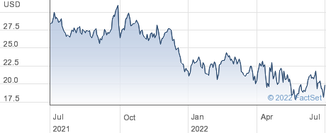 Clarus Corp performance chart