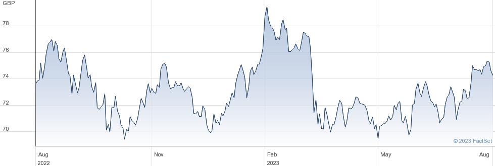 SPDR WRLD SMALL performance chart