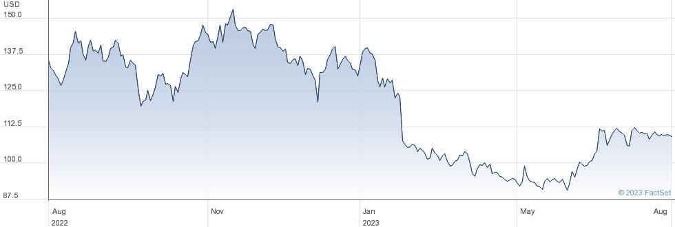 NV5 Global Inc performance chart