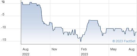 SCHRODER BSC S. performance chart