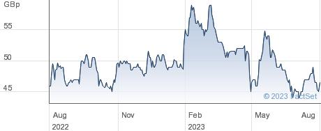TRIDENT ROYAL. performance chart
