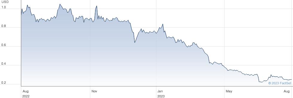 Aurora Mobile Ltd performance chart