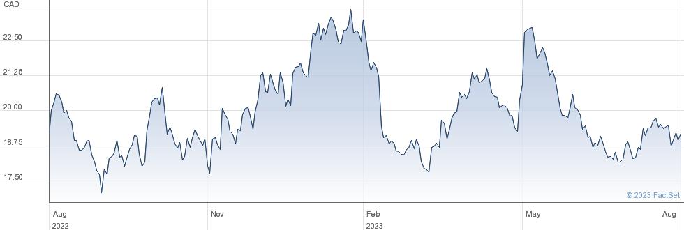 SSR Mining Inc performance chart