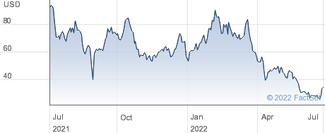 Credit Suisse VelocityShares 3x Long Silver ETN linked to S&P GSCI Silver Index ER Exp 14 Oct 2031 performance chart