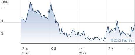 Anixa Biosciences Inc performance chart