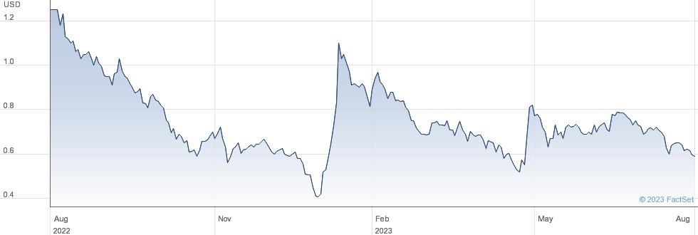 ZK International Group Co Ltd performance chart