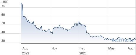 TTEC Holdings Inc performance chart