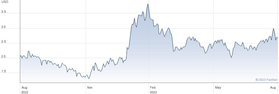 Lexinfintech Holdings Ltd performance chart