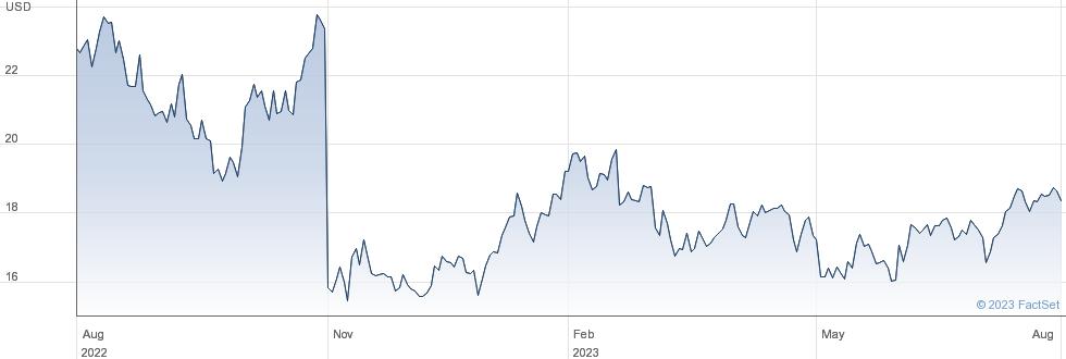 Resideo Technologies Inc performance chart