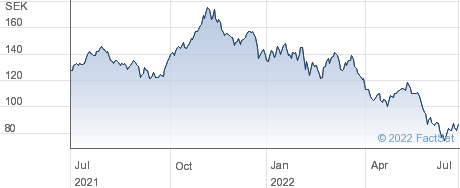 Nyfosa AB performance chart