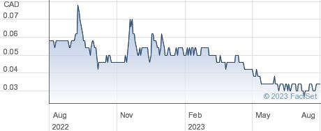 Nickel Creek Platinum Corp performance chart