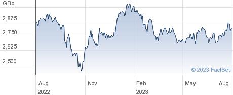 AMUNDI MSC ASIA performance chart