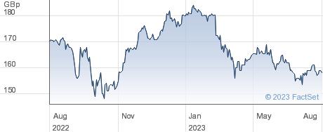 Odyssean Investment Trust performance chart