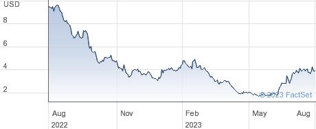 Industrial Logistics Properties Trust performance chart
